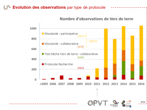 OPVT Result1 EvolutionParticipationProtocole
