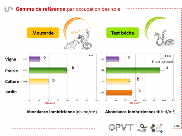 OPVT Result4 GammeReference OccupSol